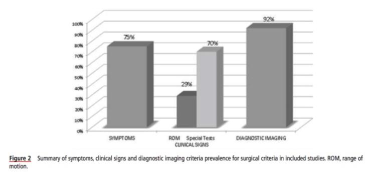 C Figura 2 prevalencia criterios cirugía
